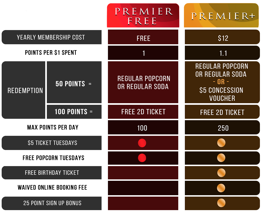 rewards overview table